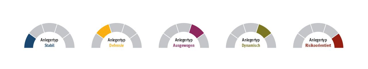 "MEAG: Grafiken ""Anlagekompass"""