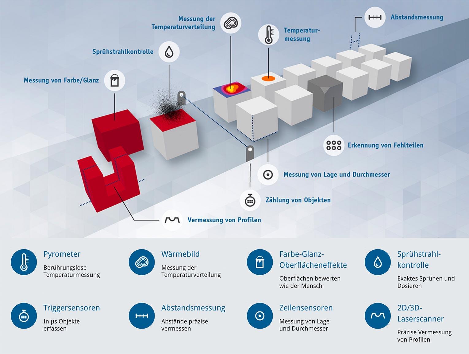 [mu:v] Messtechnik: Infografik Produktgruppen
